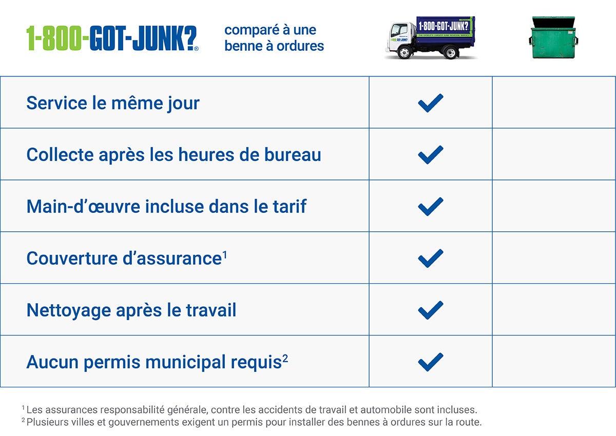 Junk Removal & Dumpster Rental Comparison Guide